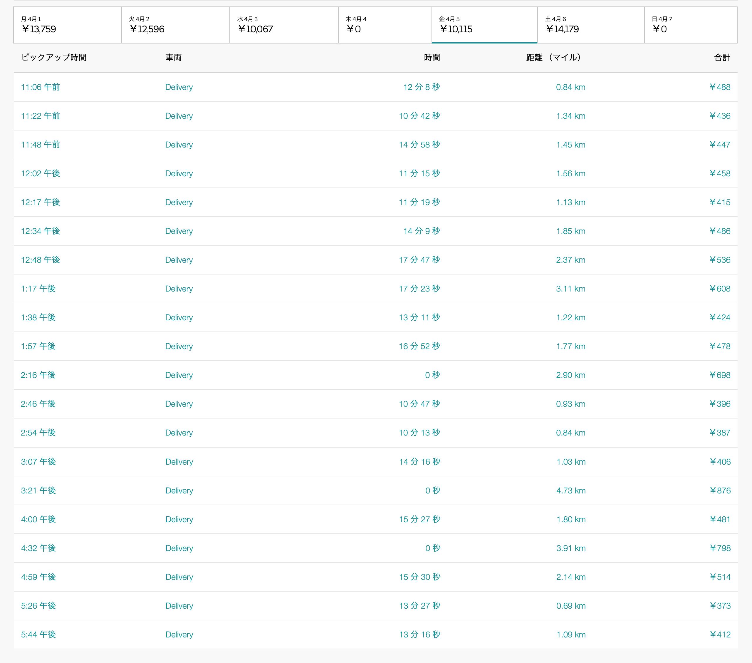 Uber Eats4月5日の配達数字