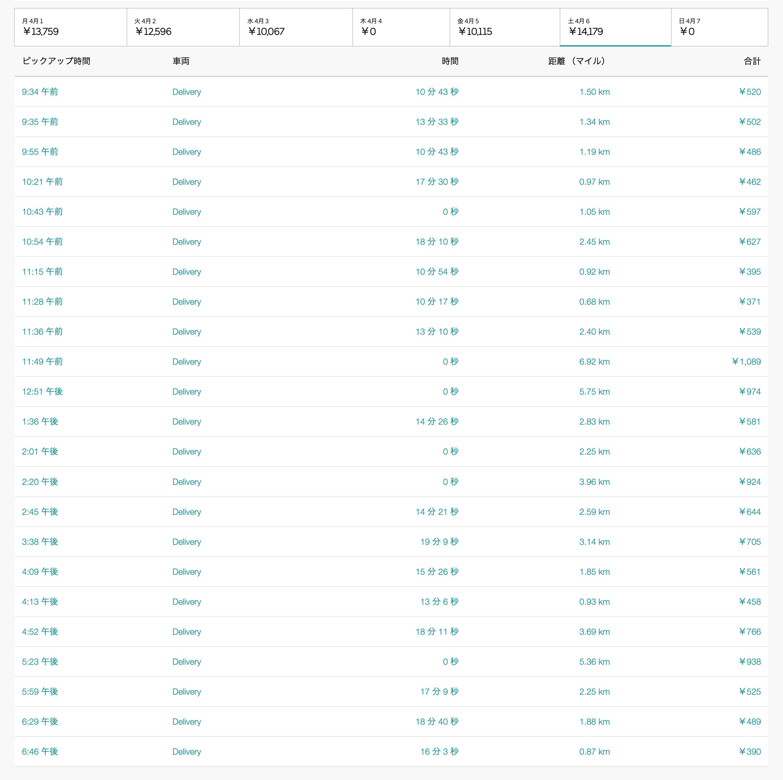 Uber Eats4月6日の配達数字