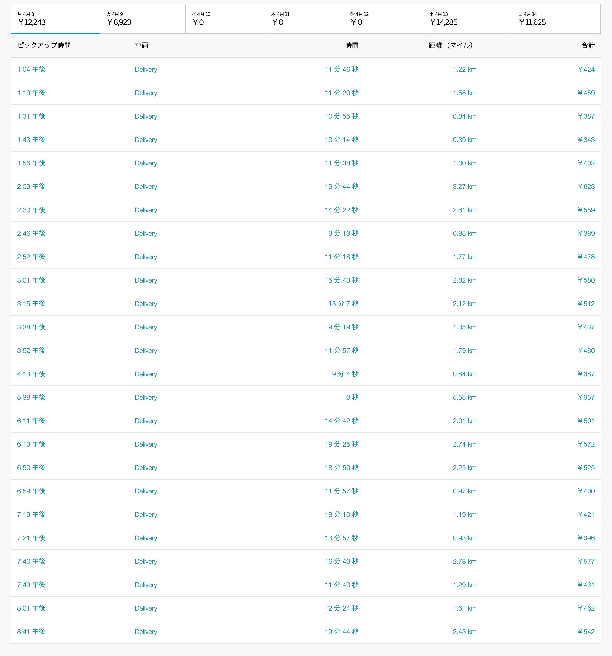 Uber Eats4月8日の配達数字