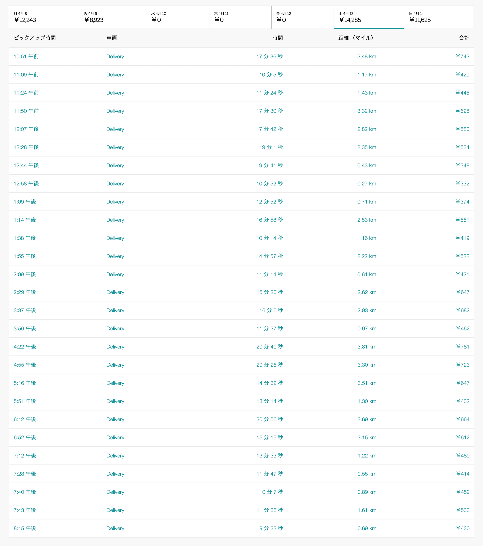 Uber Eats4月13日の配達数字