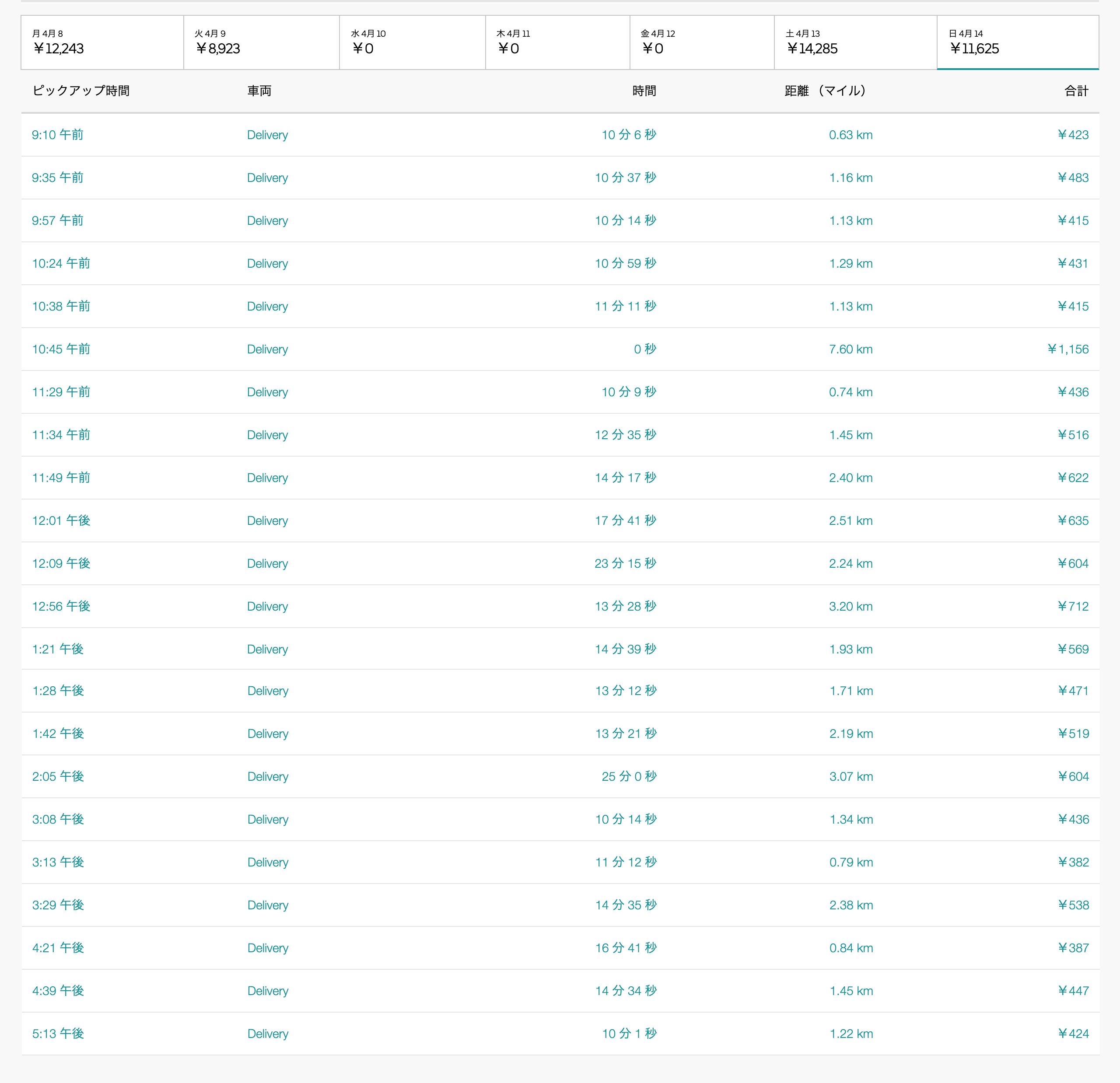 Uber Eats4月14日の配達数字