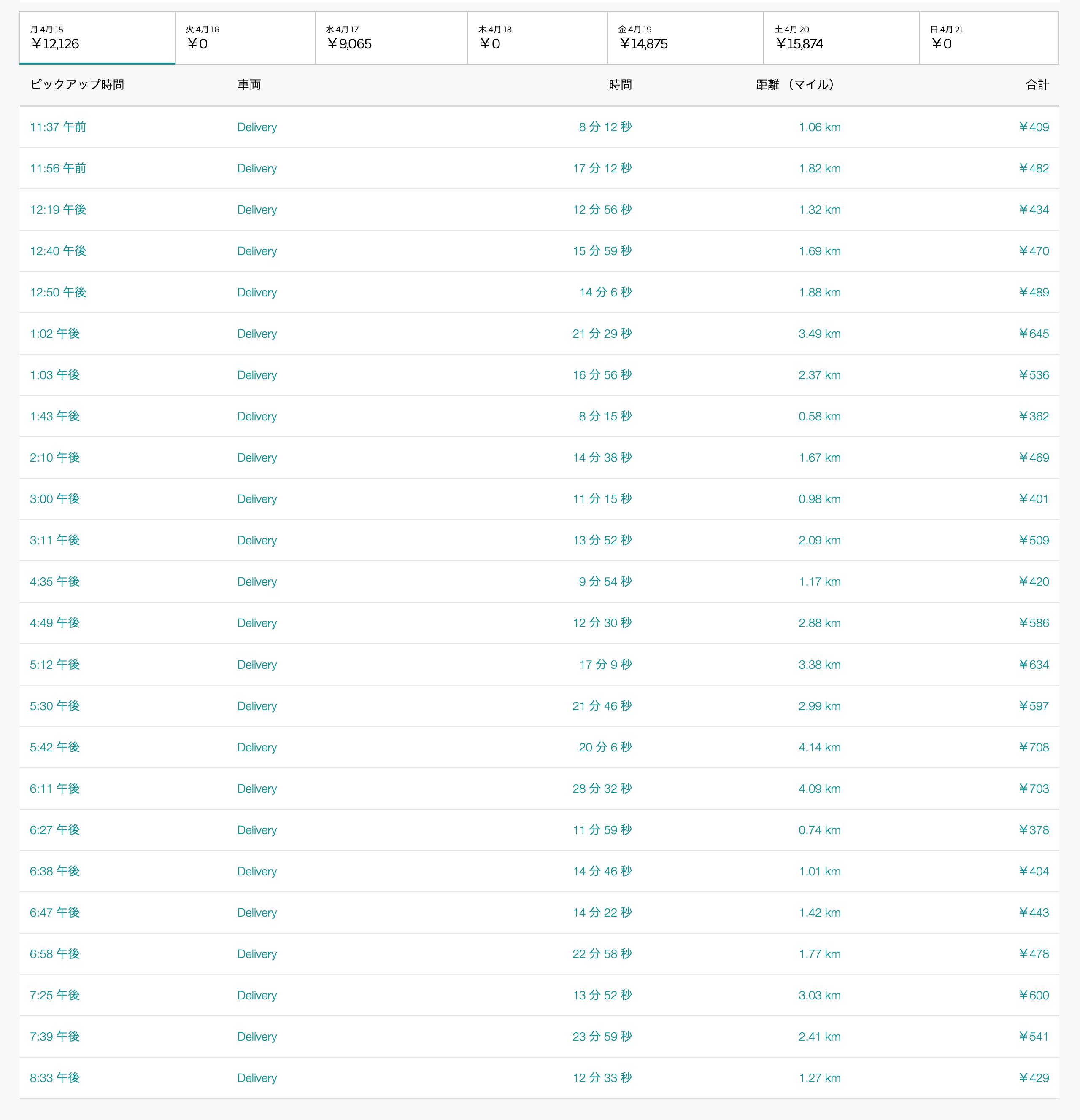 Uber Eats4月15日の配達数字