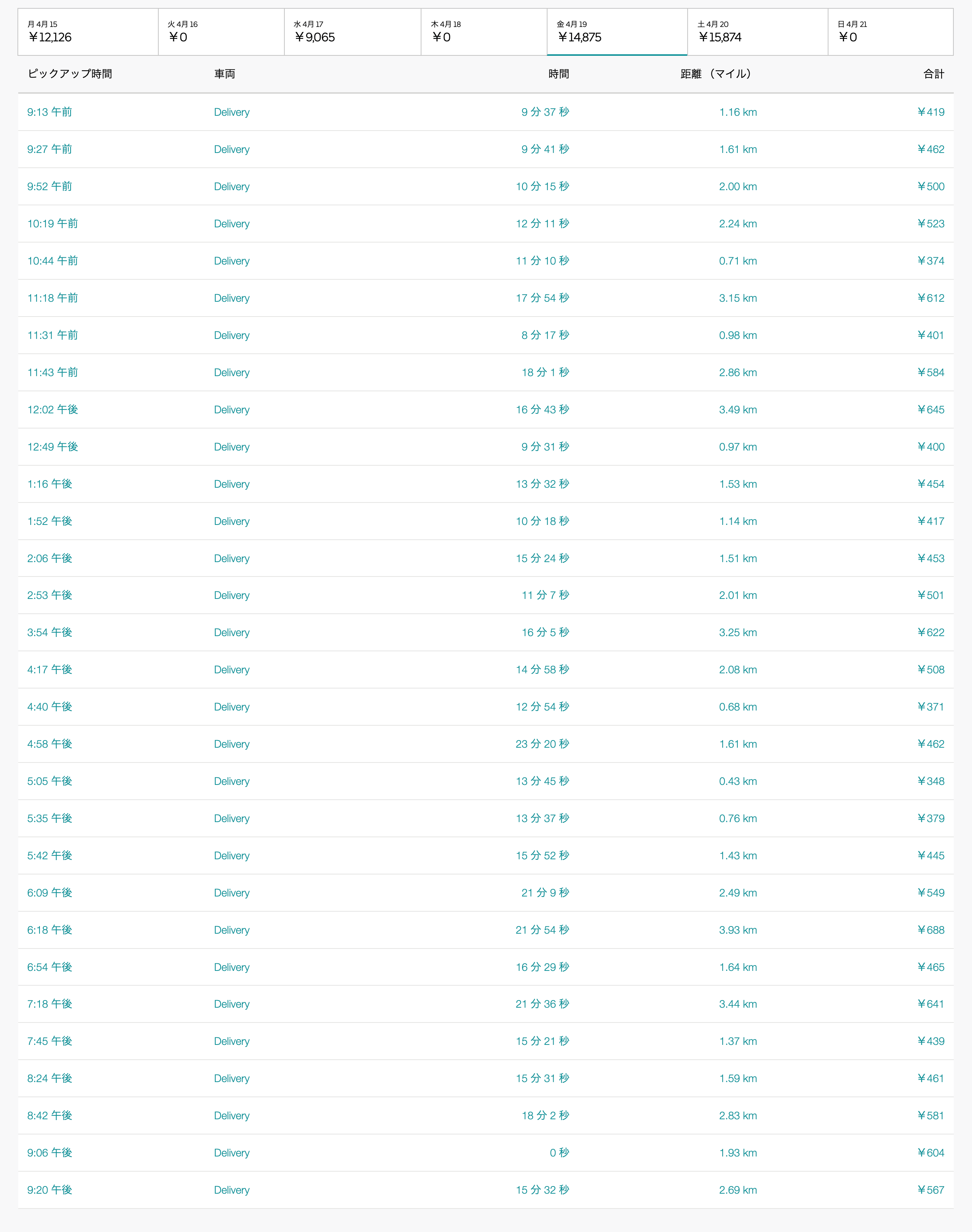 Uber Eats4月19日の配達数字