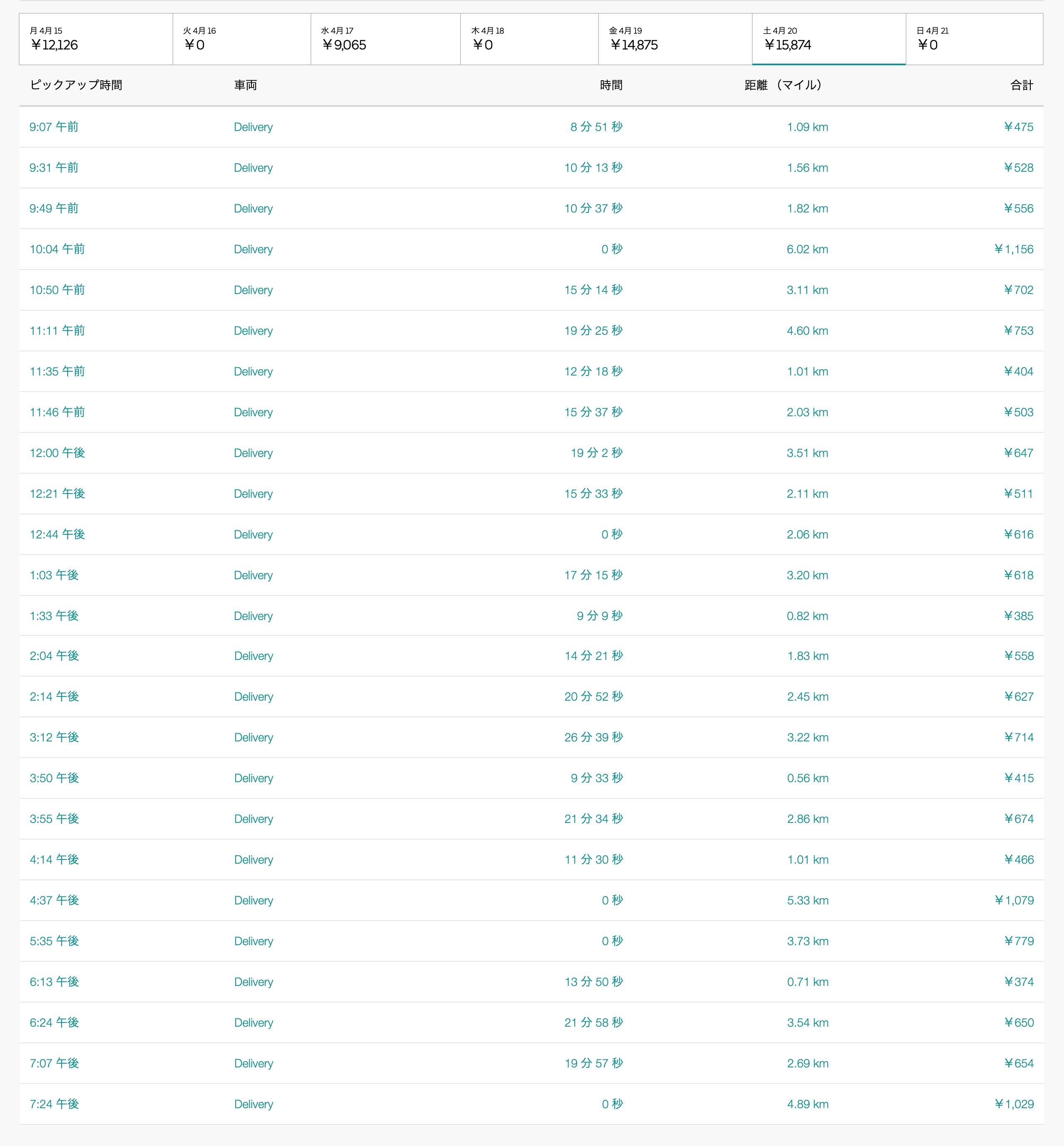 Uber Eats4月20日の配達数字
