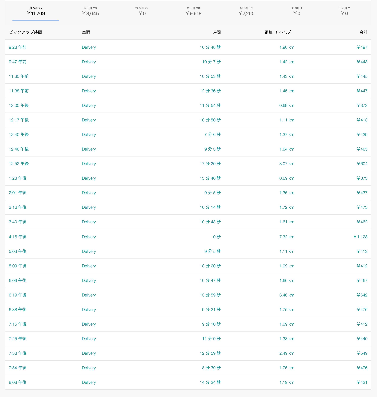 Uber Eats5月27日の配達数字