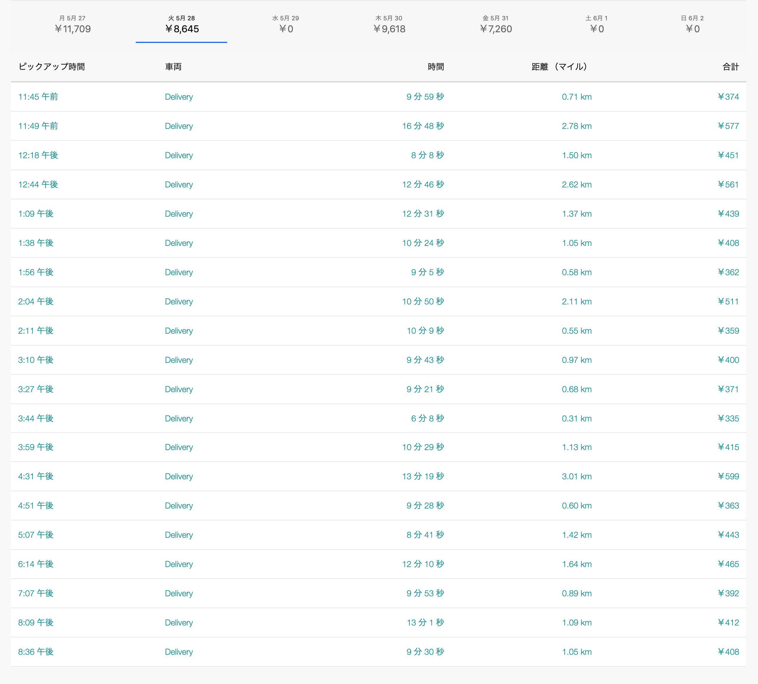 Uber Eats5月28日の配達数字