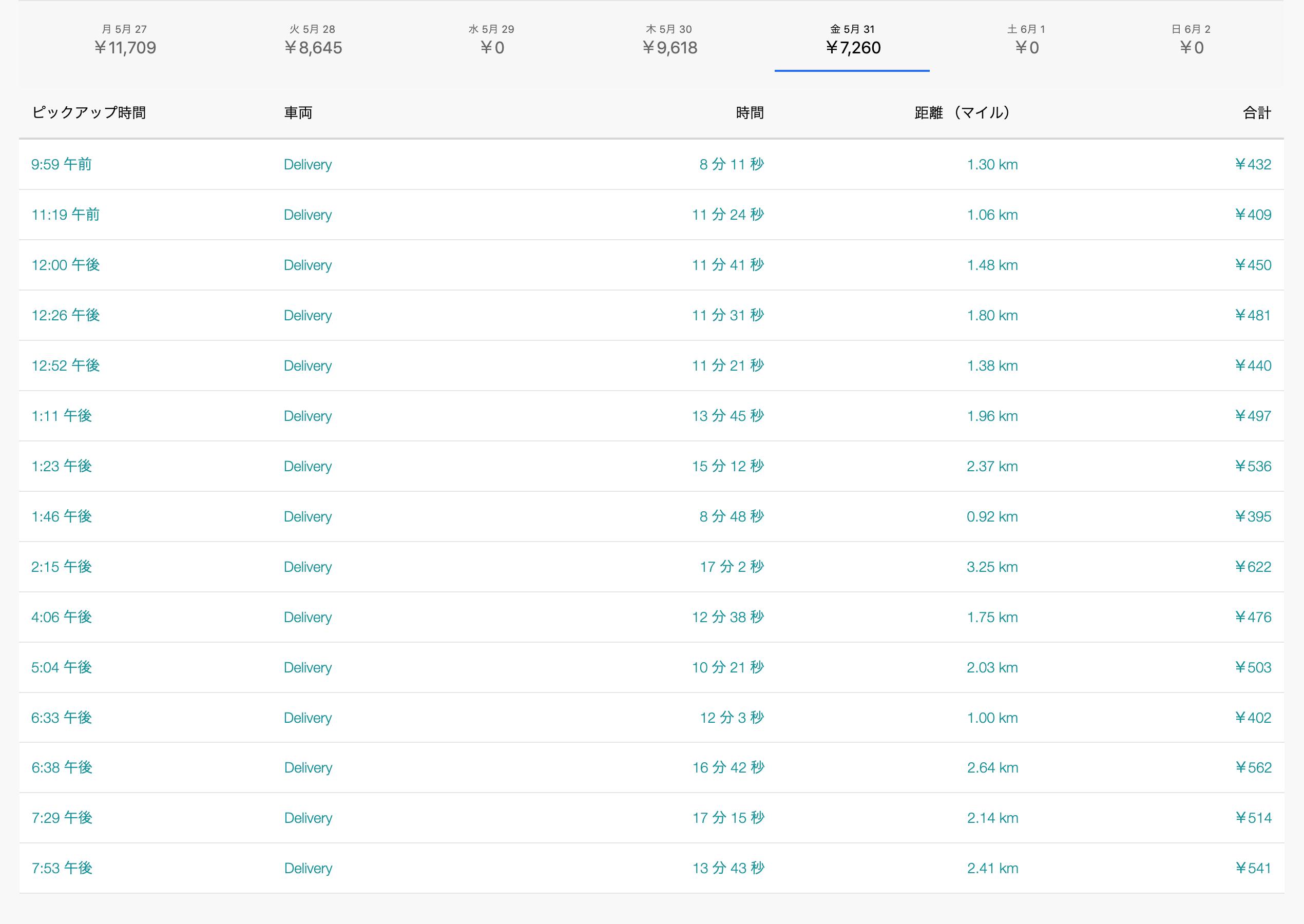 Uber Eats5月31日の配達数字