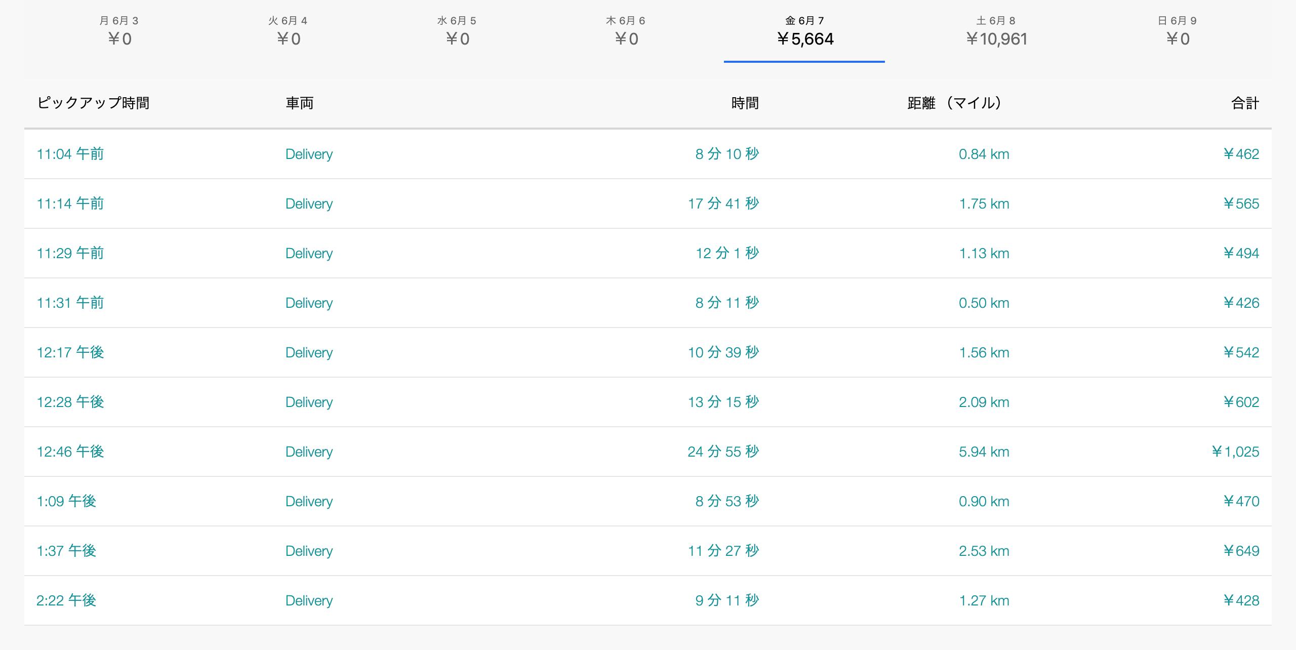Uber Eats6月7日の配達数字