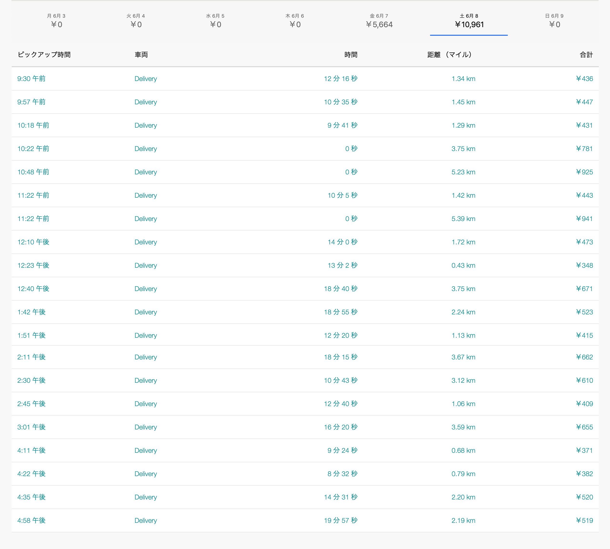 Uber Eats6月8日の配達数字
