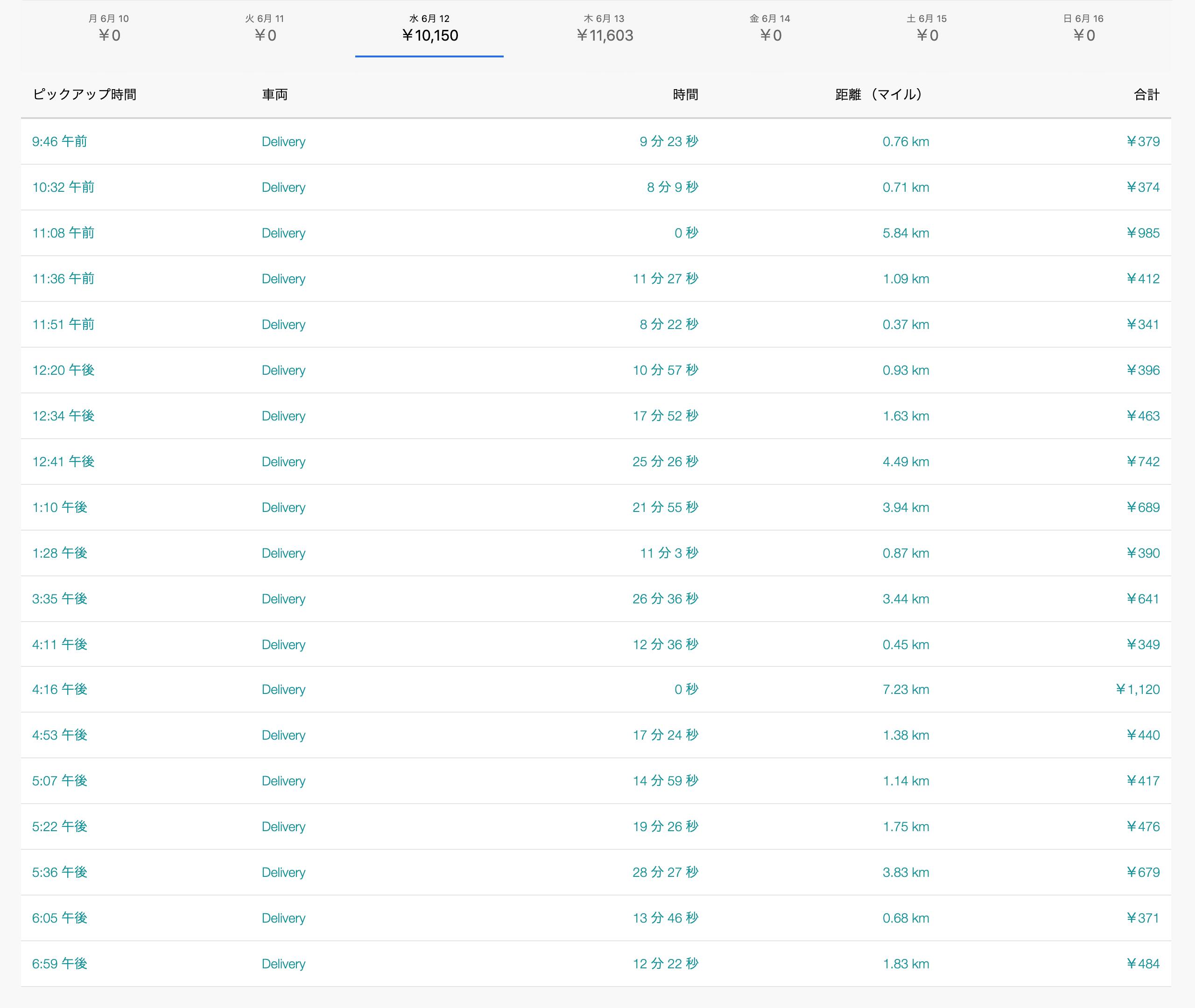 Uber Eats6月12日の配達数字