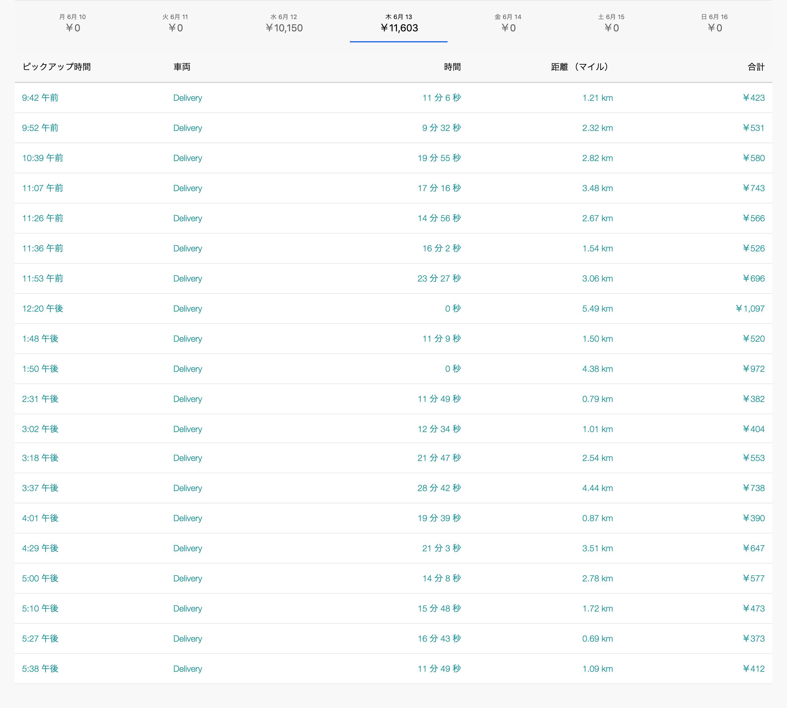 Uber Eats6月13日の配達数字