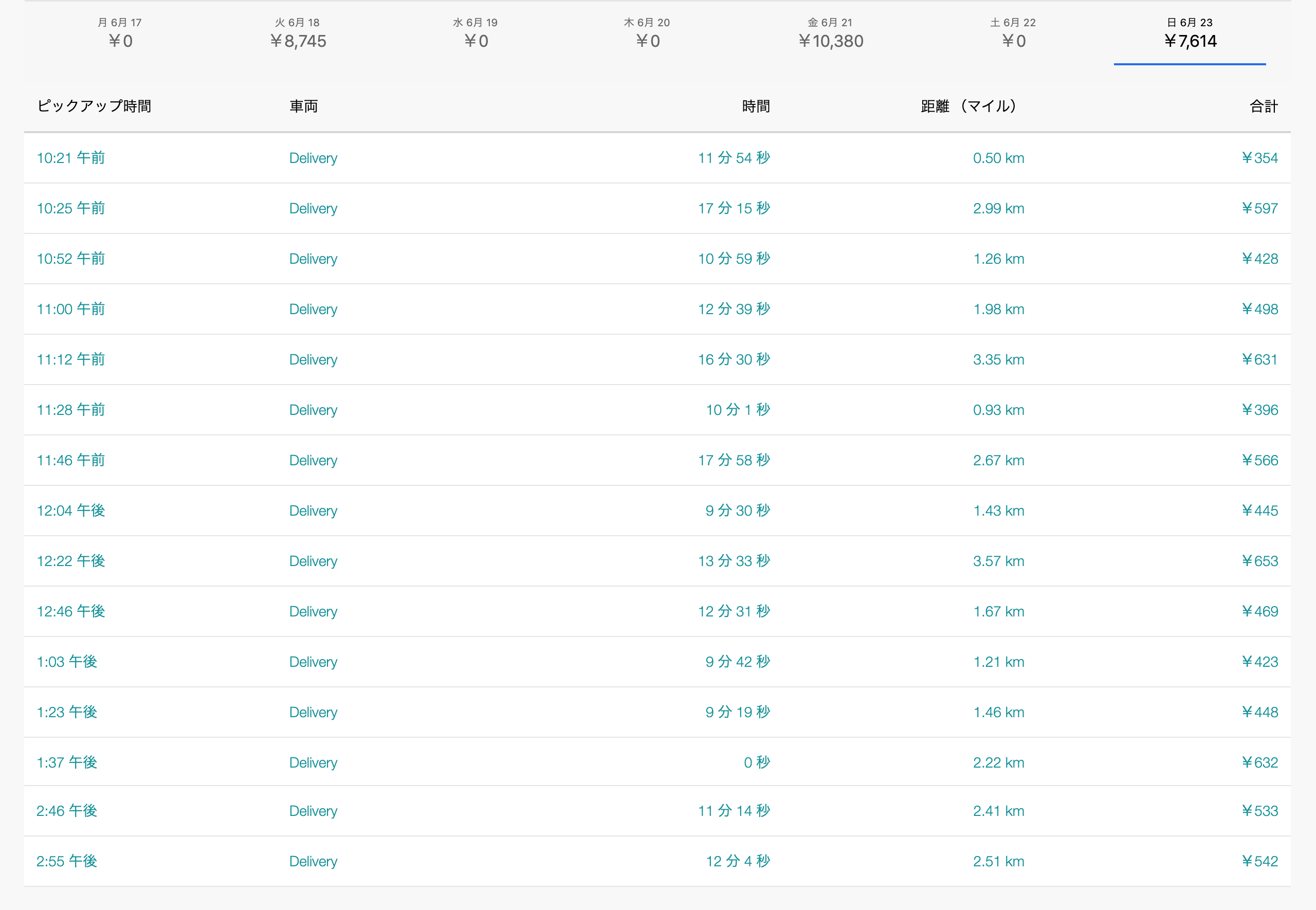 Uber Eats6月23日の配達数字