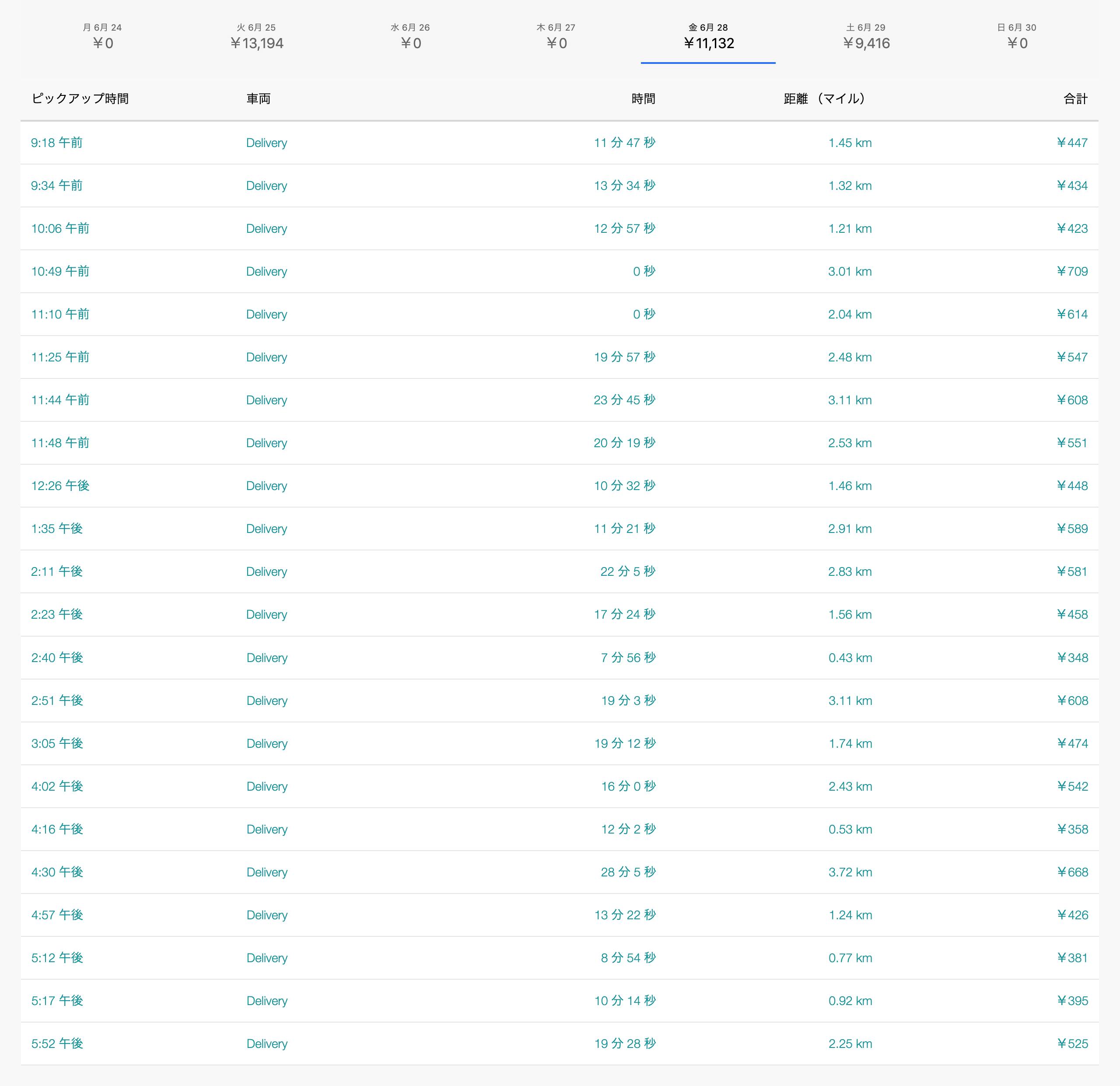 Uber Eats6月28日の配達数字
