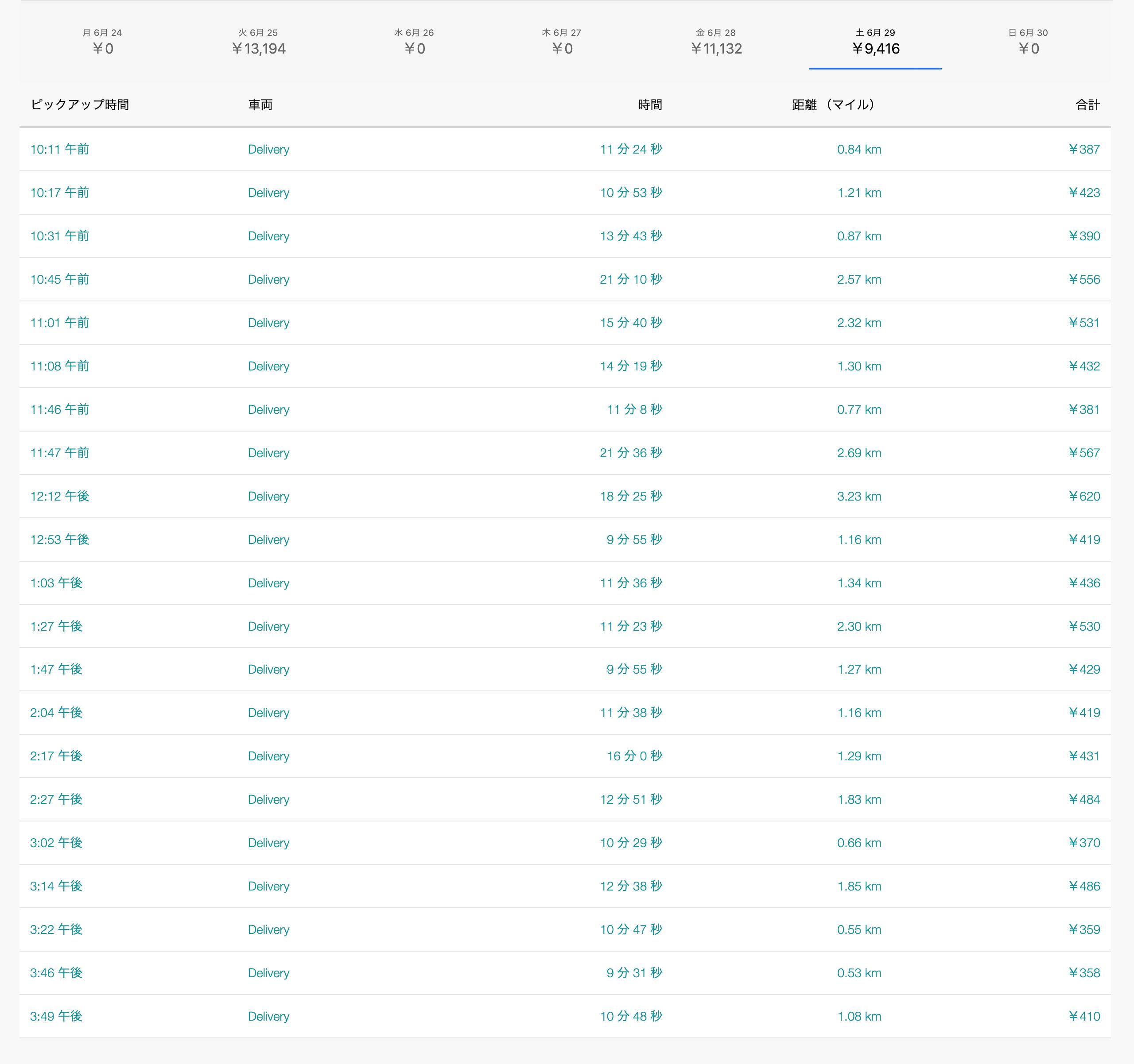 Uber Eats6月29日の配達数字