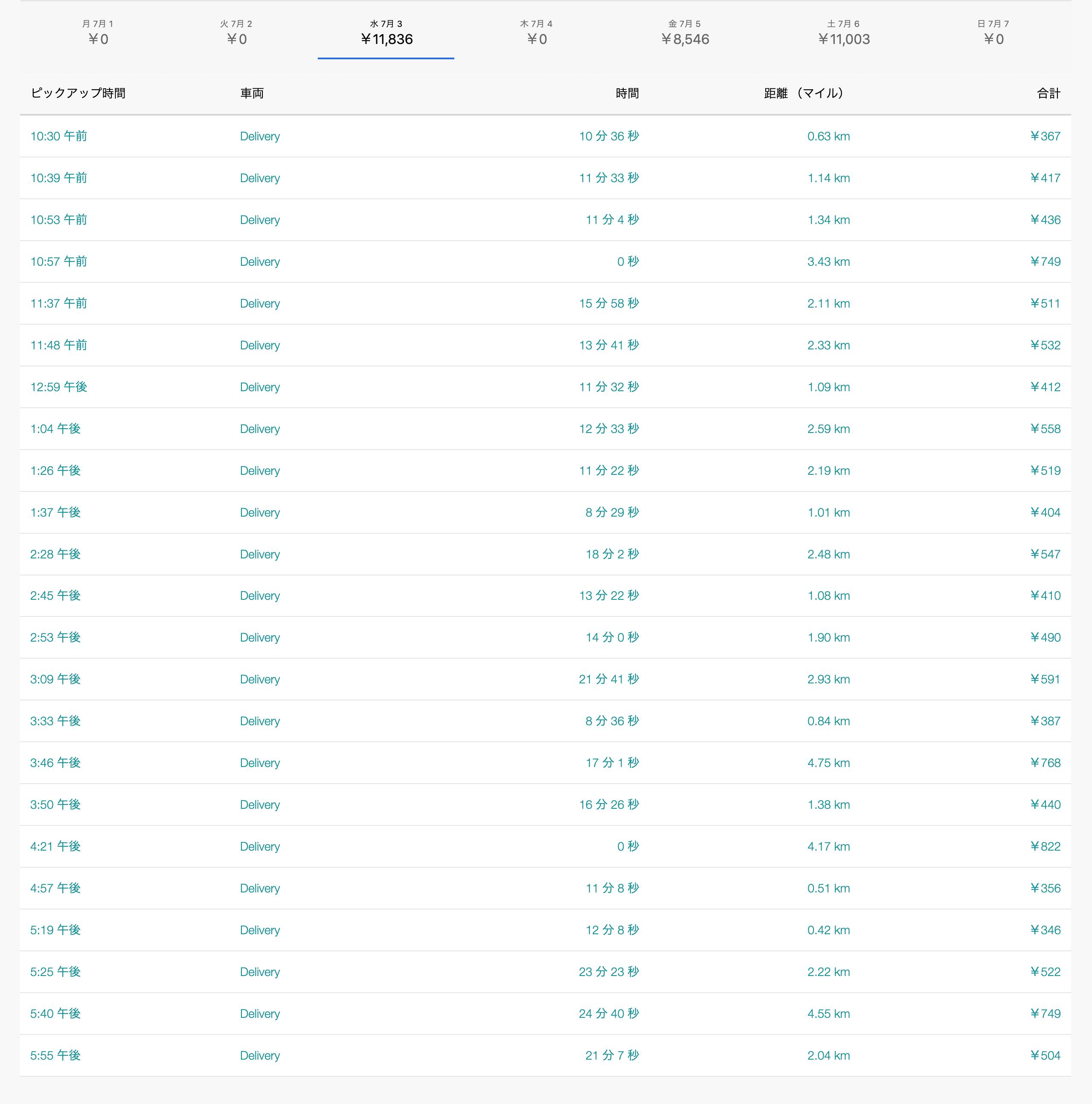 Uber Eats7月3日の配達数字