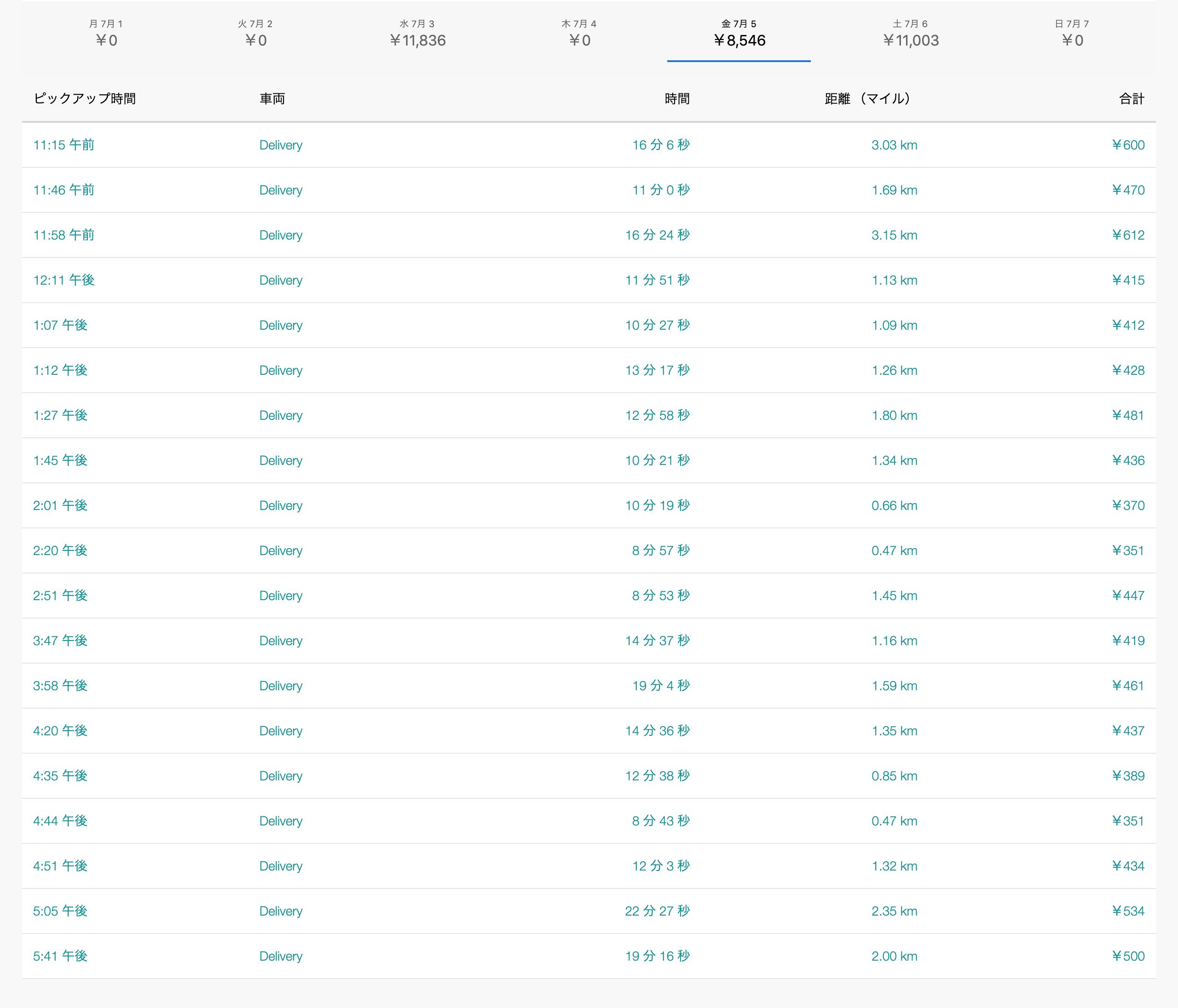 Uber Eats7月5日の配達数字