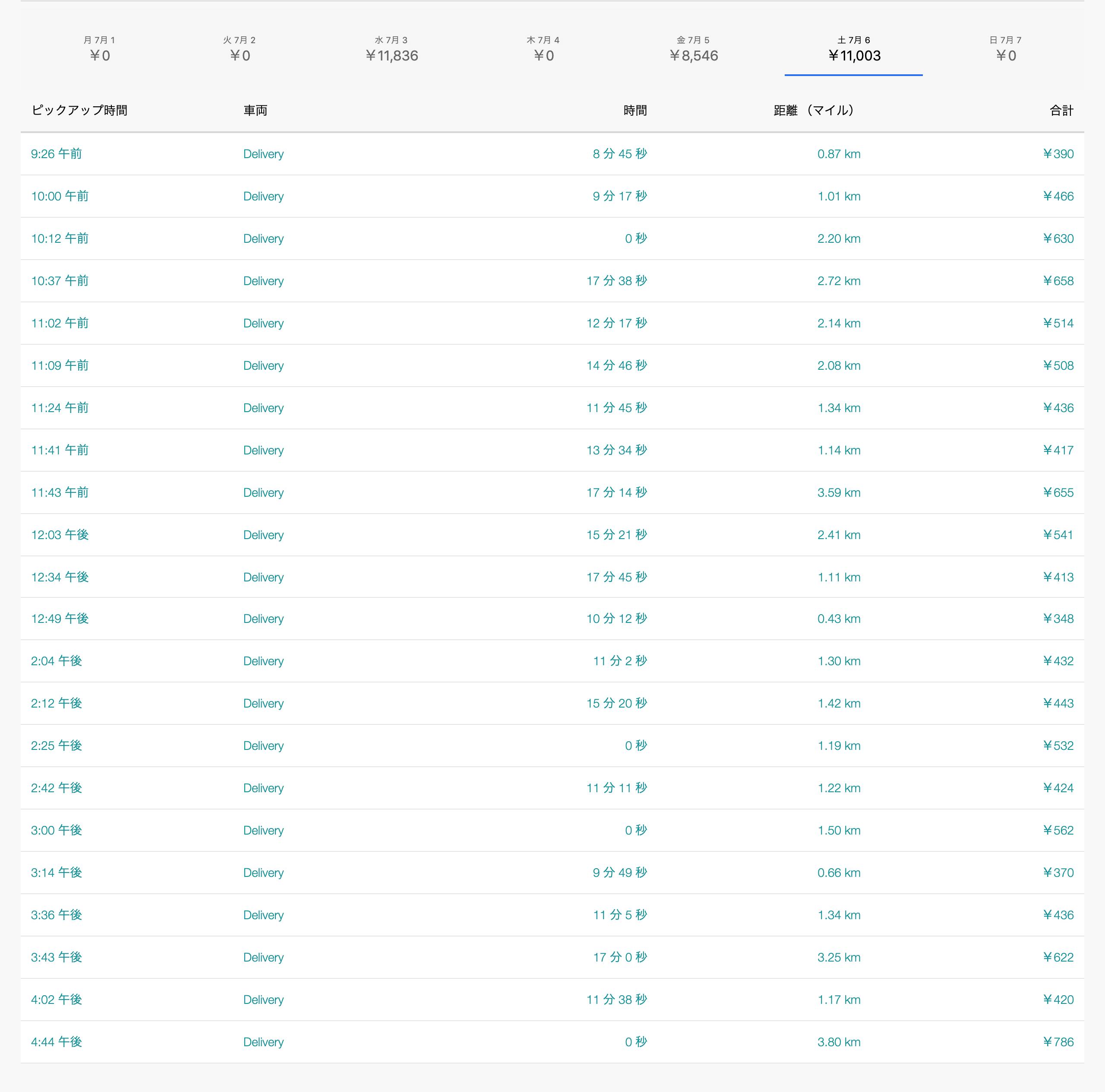 Uber Eats7月6日の配達数字